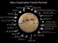 800px-Mars-exploration-family-portrait.jpg